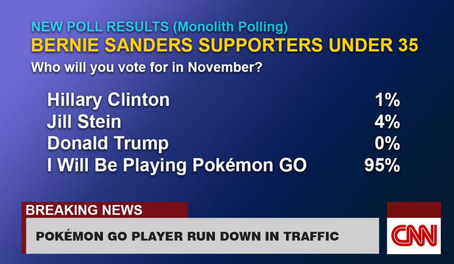 New Poll Suggests Clinton Will Convert Few Sanders' Supporters